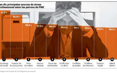 Le burn-out des dirigeants de PME : un tabou français en train de sauter